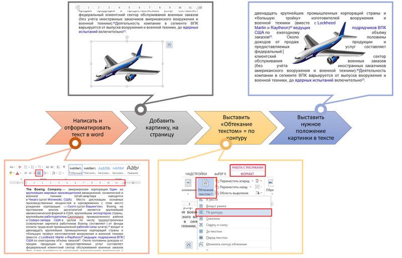 Алгоритм действий для обтекания картинки текстом