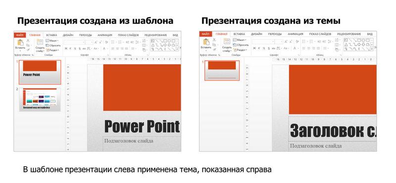 сравнение созданной презентации из шаблона и из темы